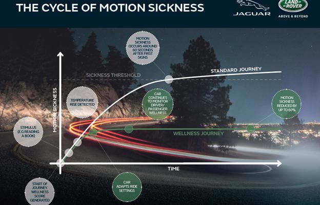 Dữ liệu lái xe được thu thập bởi Jaguar Land Rover