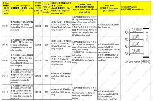 Tài liệu sửa chữa động cơ Yunnei