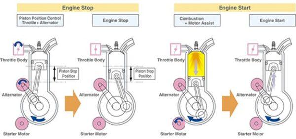 Quá trình tắt và khởi động động cơ khi hệ thống I-Stop hoạt động