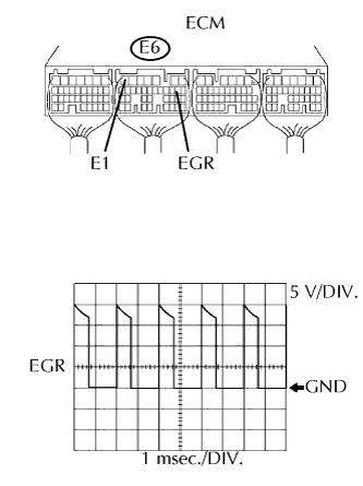 Cách kiểm tra dạng sóng giắc nối ECM với EGR